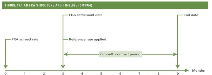 Topic 10 Futures Contracts And Forward Rate Agreements Uni Study