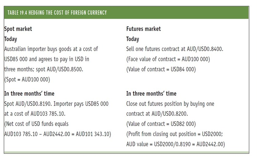 Topic   Futures Contracts And Forward Rate Agreements  Uni Study