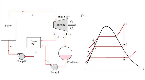 Power Plant Analysis Vapour Cycles Uni Study Guides