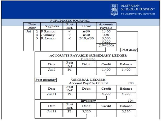 subsidary ledgers and special journals Accounting journals and ledgers subsidiary journal: 6 responses to 'accounting journals and ledgers – transaction posting.
