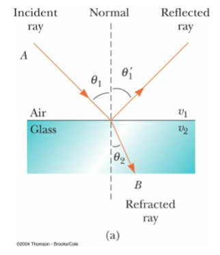 Light as Waves and Particles - Reflection, Refraction, Dispersion ...