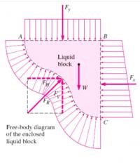 hydrostatic force on a plane surface pdf